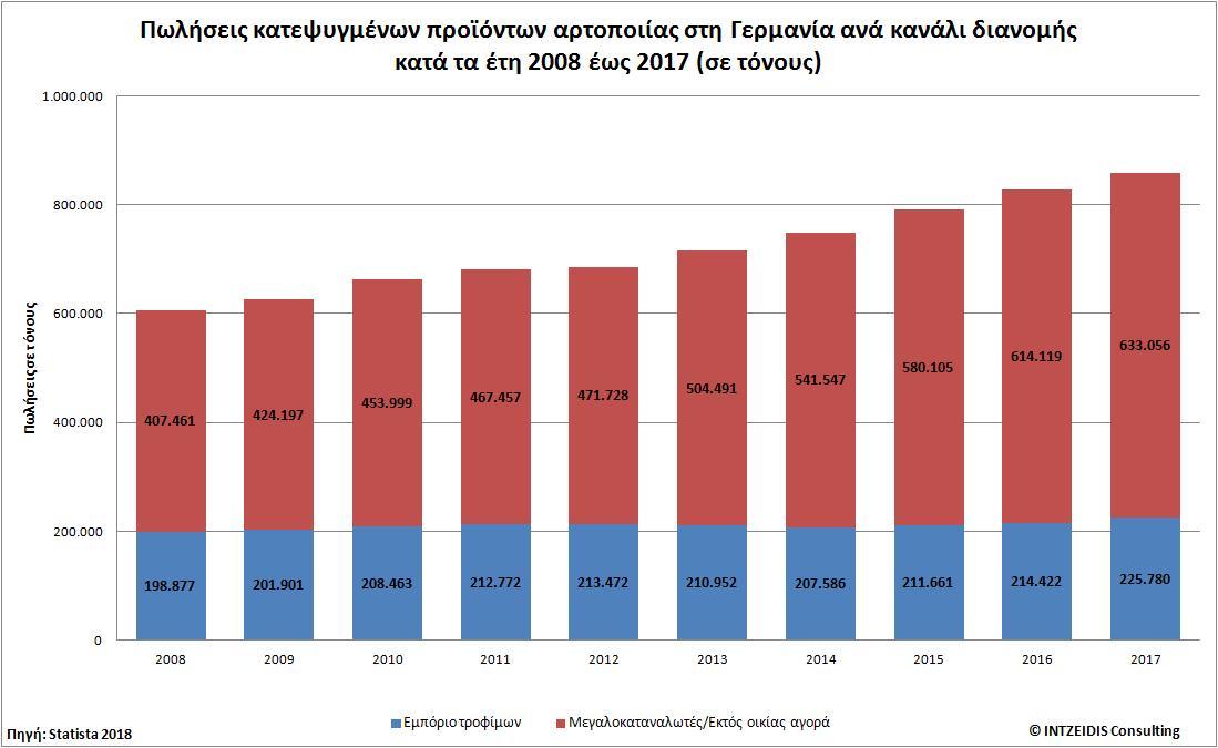 88a44e8d56 Πωλήσεις κατεψυγμένων προϊόντων αρτοποιίας στη Γερμανία ανά κανάλι διανομής  κατά τα έτη 2008 έως ...