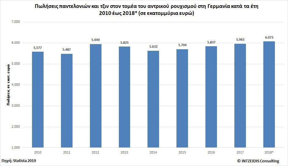 942cbaac28 Πωλήσεις παντελονιών και τζιν στον τομέα του αντρικού ρουχισμού στη Γερμανία  κατά τα έτη 2010 έως 2018  (σε ...